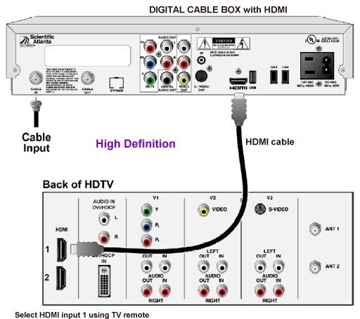 hdmi cable box wiring diagram