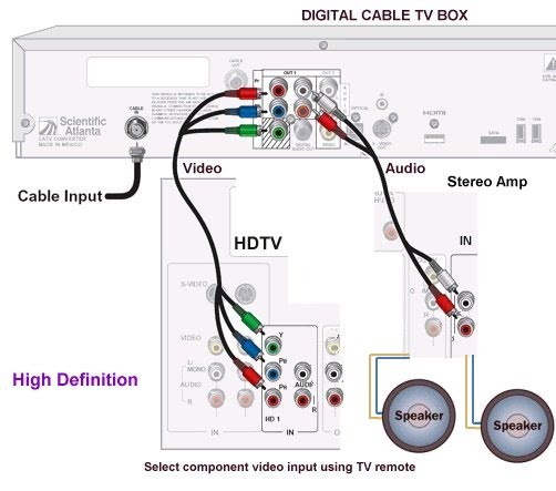 diagram_hd_cable_box_hdtv_stereo easy hdtv hookup guide wiring diagram for comcast cable box at reclaimingppi.co
