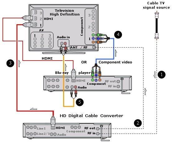 Wiring Diagrams Hookup Blu Ray Hdtv Digital Cable Box