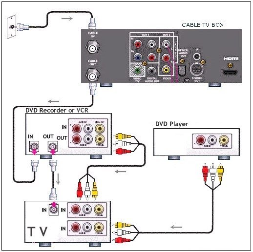 VCR, TV cable hookup diagrams, PIP