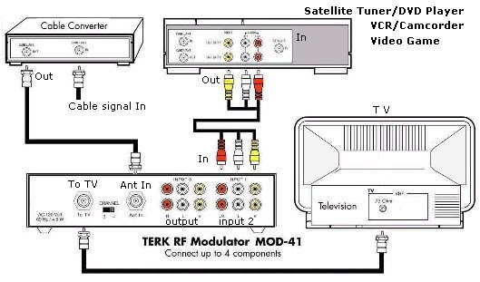 network jack wiring diagram with Rf Modulator Diagram on Diagram Human Brain Labeled additionally Cisco Model 7960 Wiring Diagrams besides Jack stereo besides 3m Outside Handset Wiring Diagram in addition Small Loudspeaker Circuit Diagram.