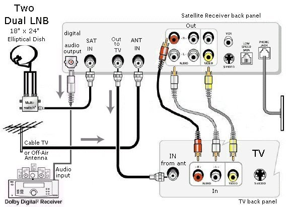 tv hook up receiver diagram  tv  free engine image for