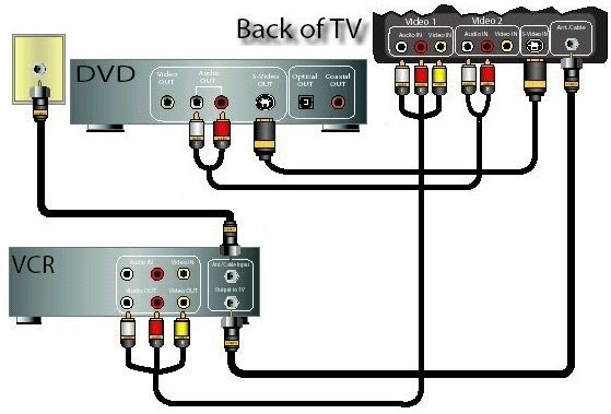 video connection diagrams dvd vcr tv rh columbiaisa 50webs com connecting tv to dvd player with hdmi cable tv to dvd