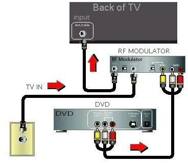 Video Connection Diagrams Dvd Vcr Tv