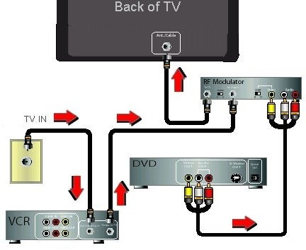 Video connection diagrams DVD, VCR, TV