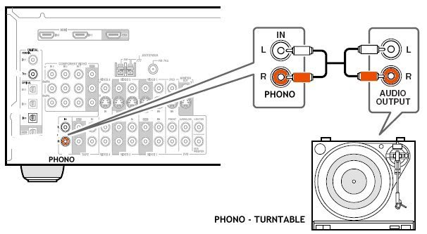 how to hookup your stereo components