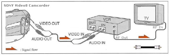 Hook up vcr to pc