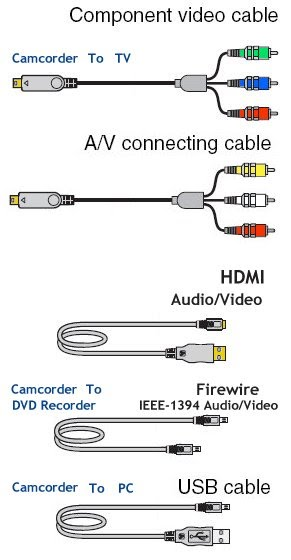 camcorder_hookup_cables how to hookup camcorder to tv, vcr, dvd recorder, computer USB to HDMI Wiring-Diagram at bayanpartner.co