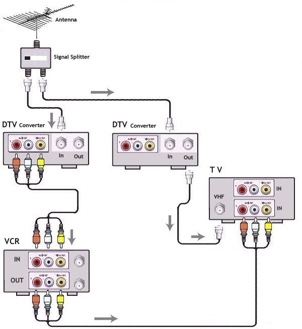 Diagram To Hook Up X1 Cable Box Vcr And Tv Diagram Free