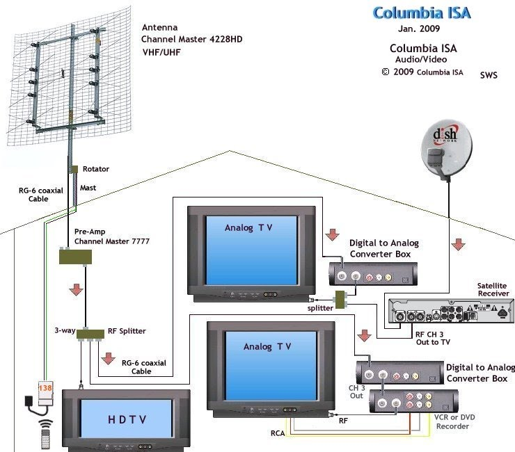 Antenna HDTV DTV analog hookup wiring TVcolumbia isa audio video