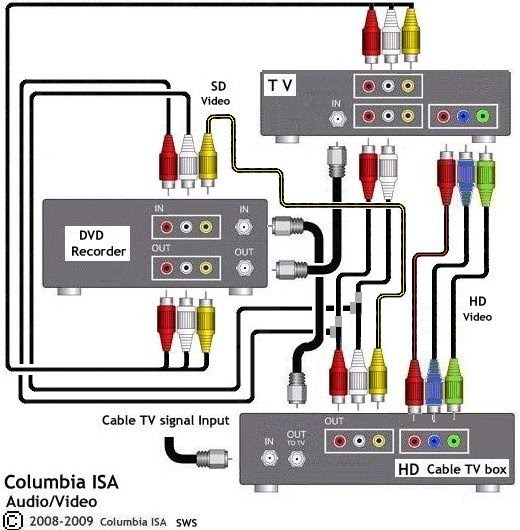 wiring diagrams hookup dvd vcr TV hdtv satellite cable | Tv Connection Wiring Diagram |  | COLUMBIA ISA AUDIO VIDEO