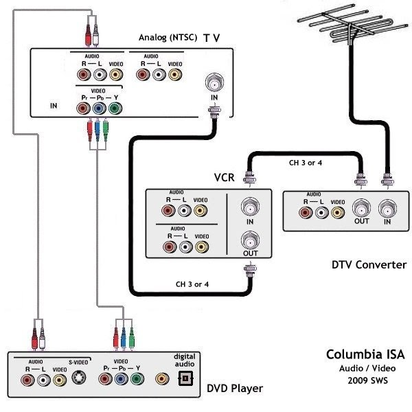wiring diagrams hookup dvd vcr TV hdtv satellite cable | Tv Vcr Wiring Diagram |  | COLUMBIA ISA AUDIO VIDEO