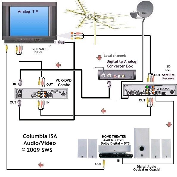 wiring diagrams hookup dvd vcr tv hdtv satellite cable hookup satellite and converter box combo and htib to tv