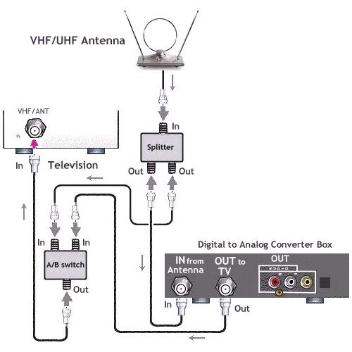 digital analog tv converter box hookup diagrams