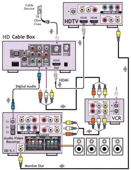 How to hookup HDTV, Digital Cable, Surround Sound and VCR Magnavox Catv Tuner Schematic Diagram on