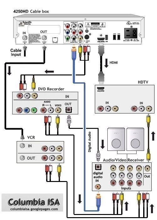wiring diagrams hookup dvd vcr tv hdtv satellite cable hook up hd cable box hdtv dvd vcr a v receiver