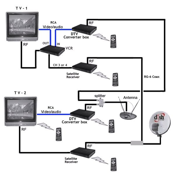 DIAGRAM] Apple Tv Hookup Diagram FULL Version HD Quality Hookup Diagram -  DDIAGRAMS.LIBERTACIVILI.IT | Tv Connection Wiring Diagram |  | Diagram Database - libertacivili.it