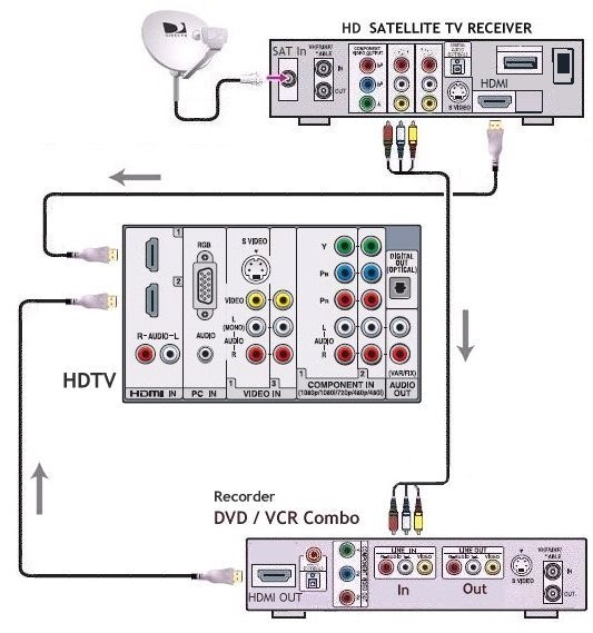 How to hook up vcr to tv Free Love Dating With Naughty People ...