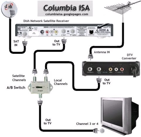 diagram_satellite_dtv_ab wiring diagrams hookup dvd vcr tv hdtv satellite cable dish network 322 wiring diagram at edmiracle.co