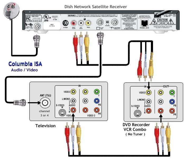 diagram_tv_dish301_dvdrec wiring diagrams hookup dvd vcr tv hdtv satellite cable satellite wiring diagram for dish network tv at aneh.co