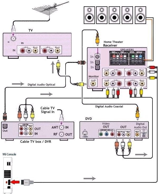 att uverse setup diagram: atu0026t u verse tv wiring diagram
