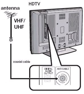 audio video connections cable types. Black Bedroom Furniture Sets. Home Design Ideas
