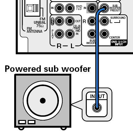 what cords do you need to hook up subs