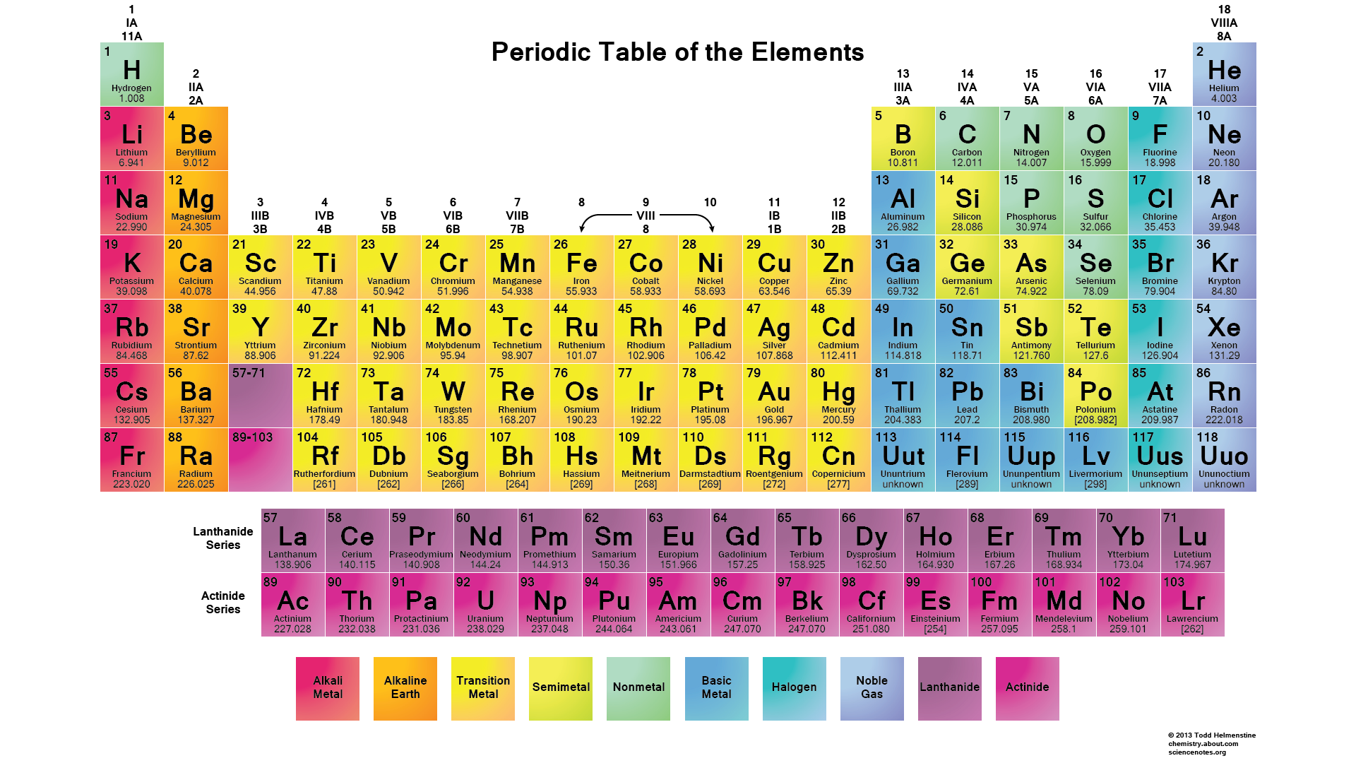 Periodic table comers chemistry classroom a table of the chemical elements arranged in order of atomic number usually in rows so that elements with similar atomic structure and hence similar urtaz Image collections