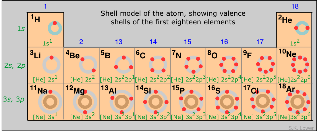 Valence electrons electron shell structure configuration comer 39 s chemistry classroom for 11 20 elements on the periodic table