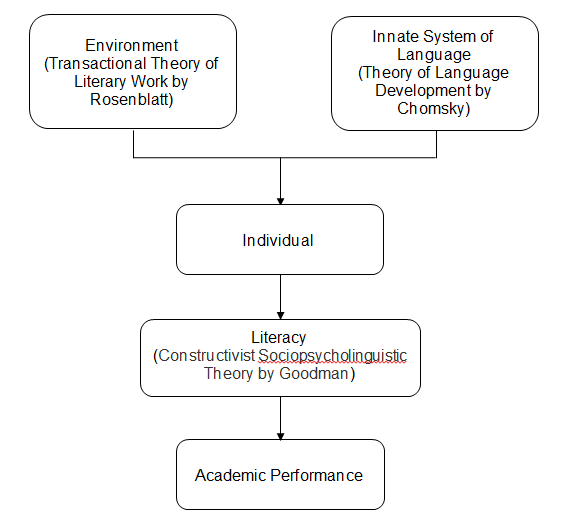 theoretical framework about academic performance Theoretical perspectives on factors affecting the concept was the theoretical frameworks perspectives on factors affecting the academic performance of.