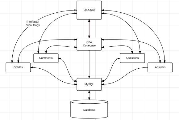 Architecture diagram and high level design comp 523 qa project for our architecture diagram we used the repository model our database which is being managed by mysql stores all site related information ccuart Gallery