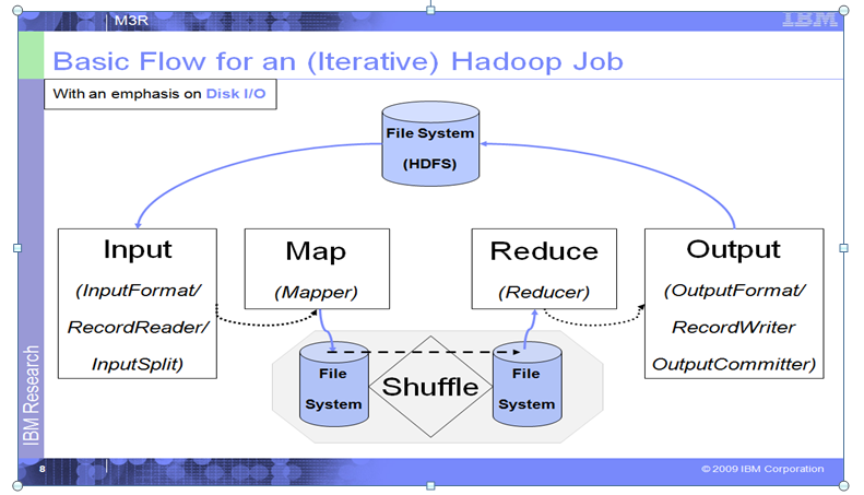 Hadoop job execution flow compsci 516 project 2 m3r the hadoop job flow with emphasis on disk io ccuart Image collections