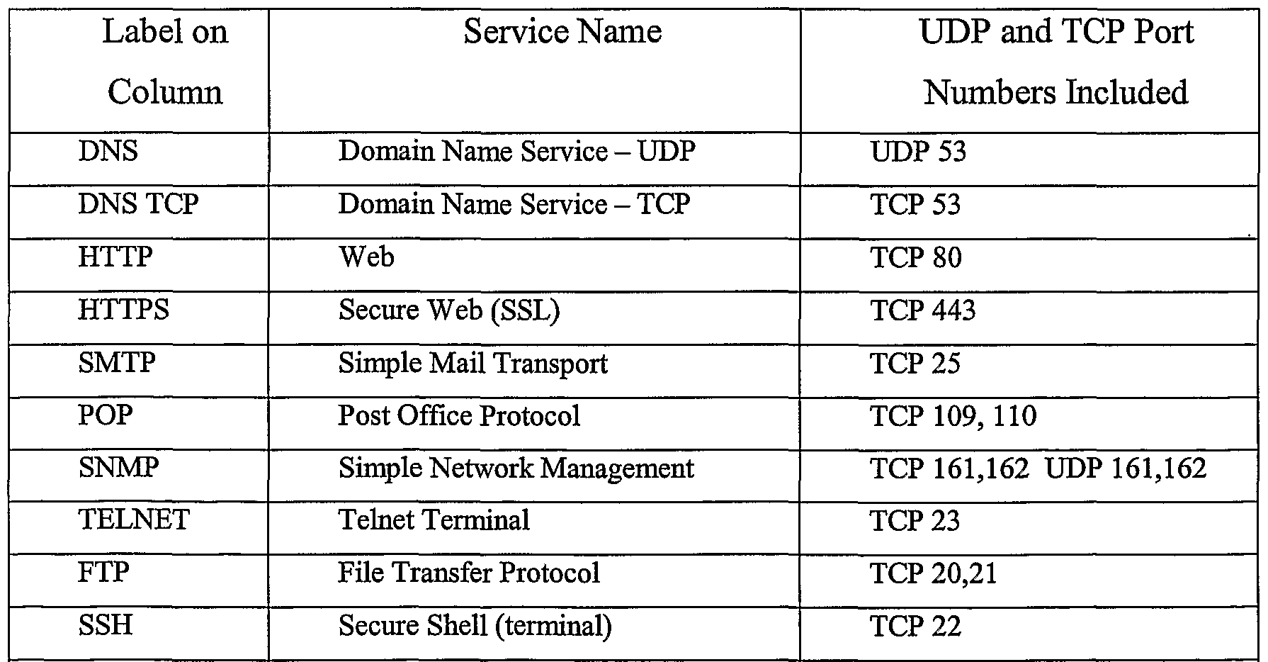 2.0 4 Explain common TCP and UDP ports, protocols, and their purpose