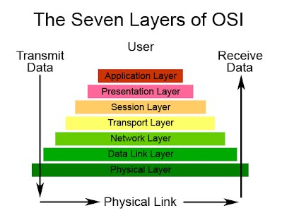 The seven layers of the osi reference model computer network course the seven layers of the osi reference model ccuart Gallery