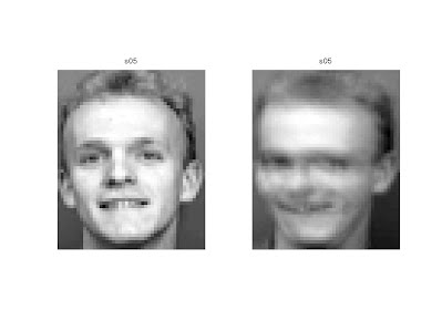 Project 3: Face Recognition Using PCA - Adina Stoica's Website