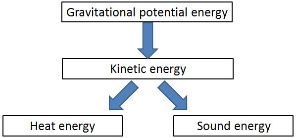 Capture 2 energy transformations year 8 science