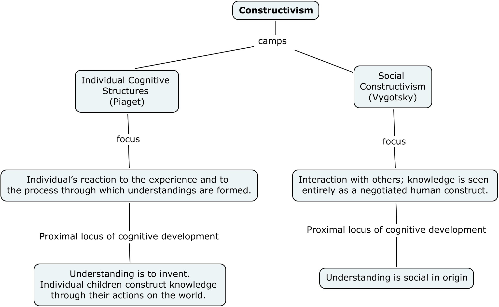 cognitive development theory piaget vs vygotsky essay