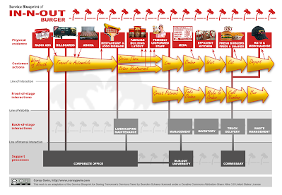 Weekly assignment 2 service blueprint of local caf or restaurant in n outs only advertisement is through radio ads billboards and previous customer word of mouth the corporate headquarters in irvine california handles malvernweather Choice Image