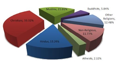 https://sites.google.com/site/cosiopenreligiontech/home/studies/WorldReligionsStats.JPG