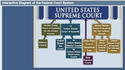 This Is A Simple Neutral Interactive Chart That When Played With Provides Detailed Explanation Of The Federal Court System Ropriate For Presenting