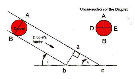 blood 6: projected bloodstains - crime scene diagram of angle of impact #2