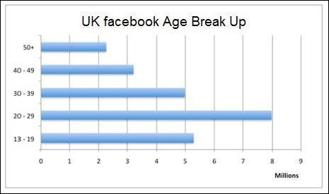 UK Facebook usage Age Break Up