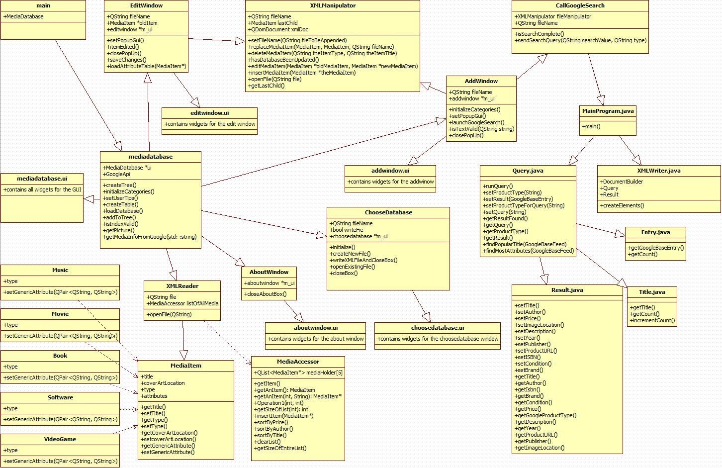 Updated class diagram personal multimedia organizer updated class diagram freerunsca Choice Image