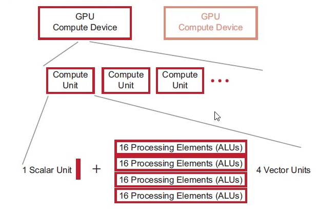 5 2 Basic concepts in OpenCL - Advanced Graphics Algorithms