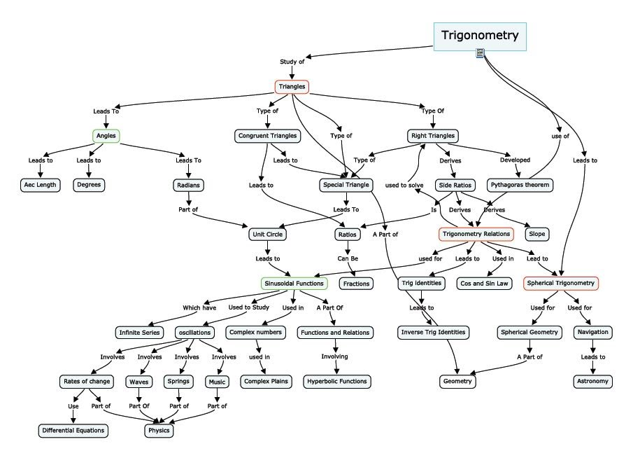 Concept Map Of Trigonometry Chris S Page