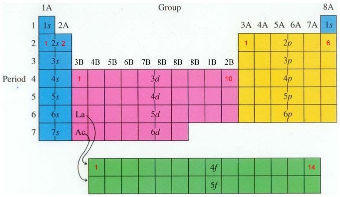 Periodic Table And Periodicity CSET Study Guide