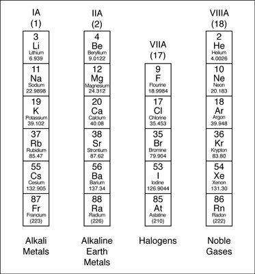 11ab periodic table and periodicity cset study guide chemistry valence electrons and families urtaz Choice Image