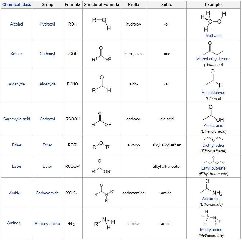 functional groups Functional groups here is a list of the more important functional groups arranged in decreasing priority order for a nomenclature perspective note that aromatic systems ( arenes ) such as a benzene ring should also be thought of as a functional group, but they don't fit into the priority order list shown below.