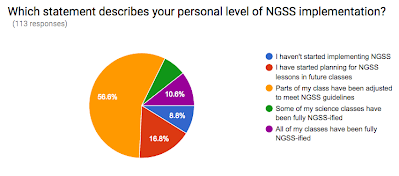 results from the survey