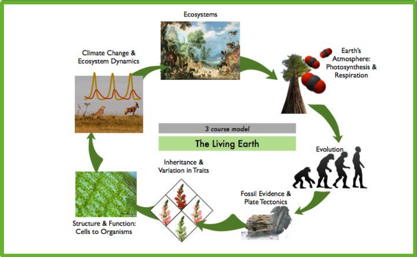 The Living Earth - CSUN Guide to CA Science Standards
